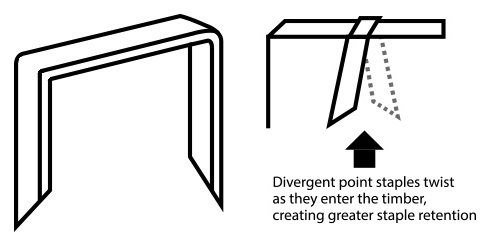 Divergent point staples